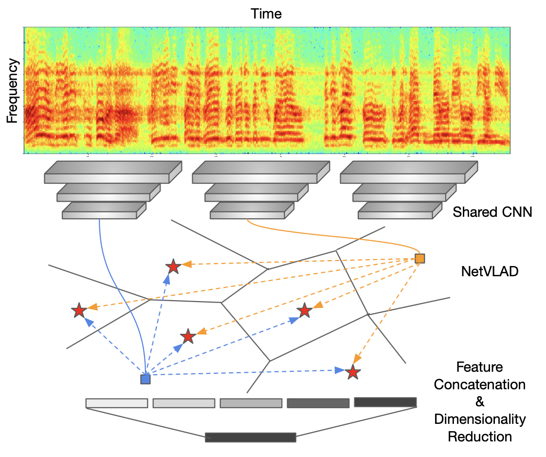 Utterance-level Aggregation for Speaker Recognition in the Wild