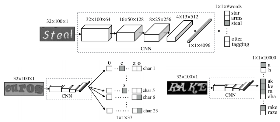[Three different DNN architectures described in Jaderberg's paper (http://arxiv.org/abs/1406.2227v4).]