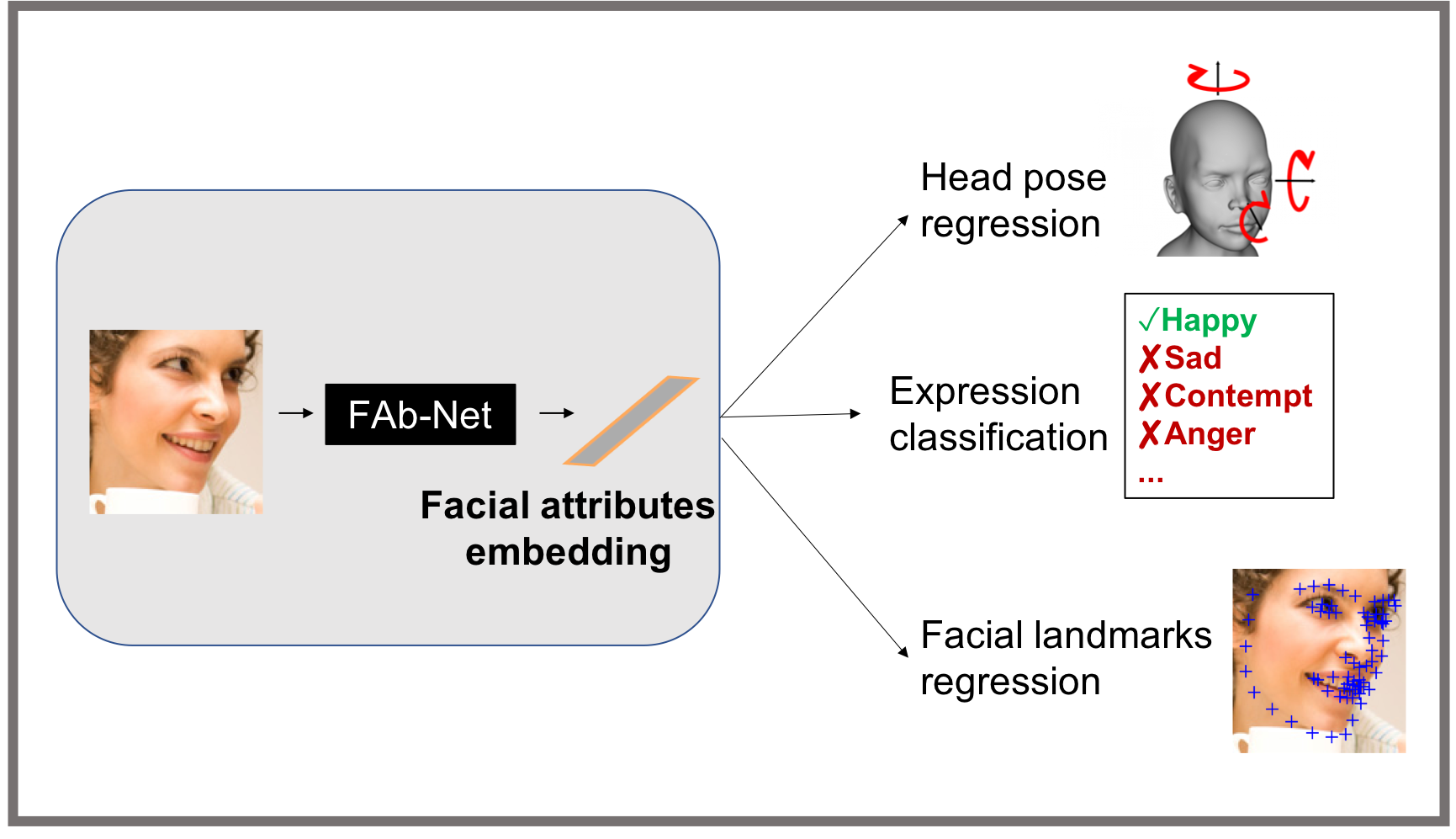 Self-supervised learning of a facial attribute embedding from video