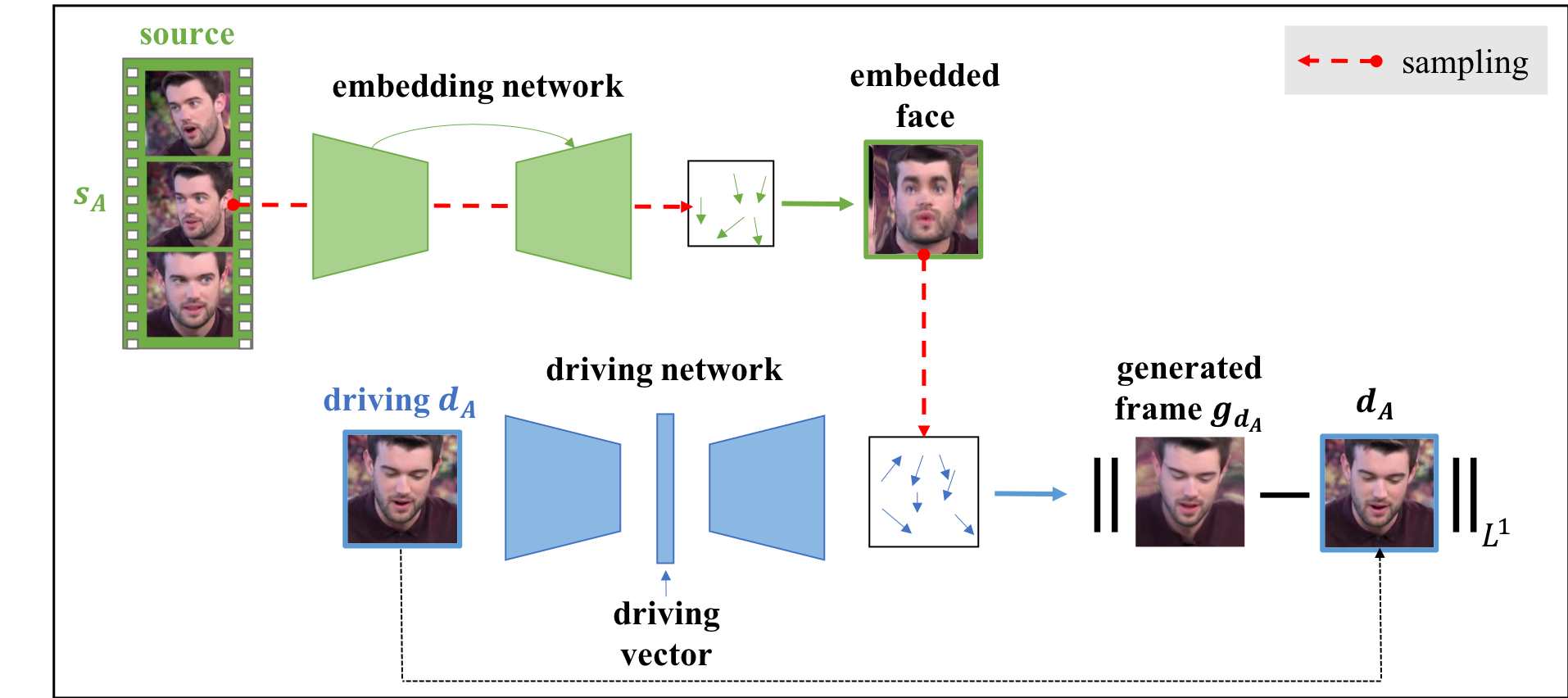 X2Face: A network for controlling face generation by using images ...